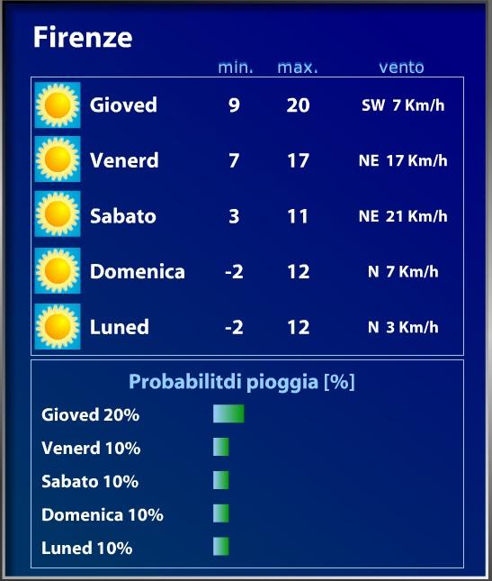 フィレンツェの気温