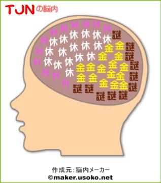脳内メーカーTJN