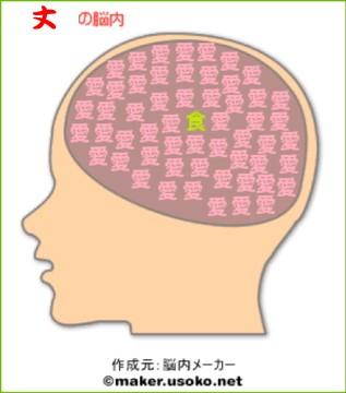 脳内メーカー丈