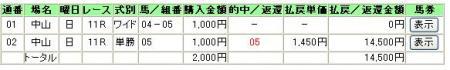 05年・皐月賞