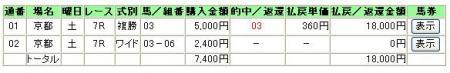 4.22京都7R
