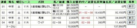 5.20中京11R