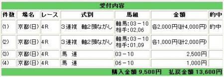 10.22京都4R・新馬戦