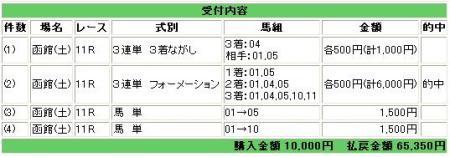 07.07.14函館11R.