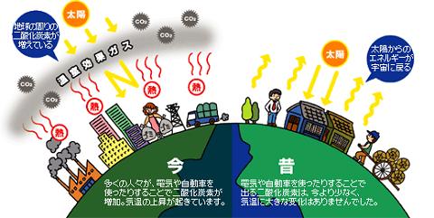 地球温暖化説明図