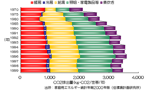 家庭用エネルギー統計