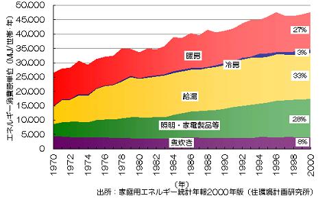 家庭用エネルギー統計2
