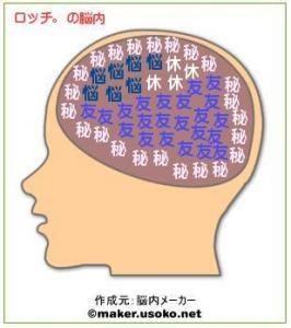 脳内メーカー<ロッチ。>