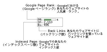 PageRank説明