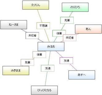 相関図 スター型