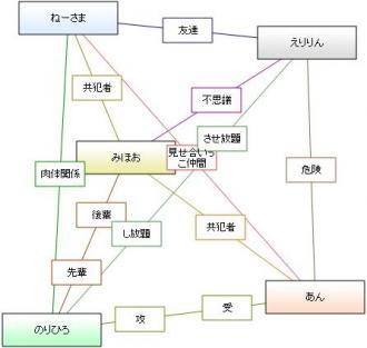 相関図 ネットワーク型