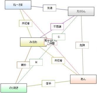 相関図 ネットワーク型 改
