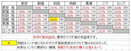 新交易率010501.jpg
