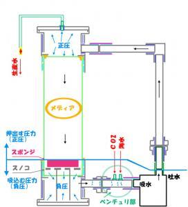 カルシウムリアクターの構造